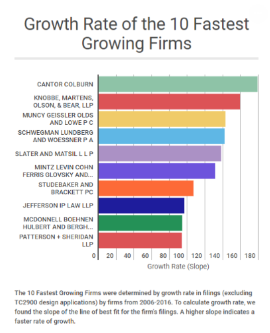 #1 Fastest Growing Law Firm graphic